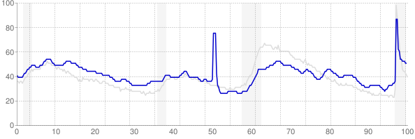 Louisiana monthly unemployment rate chart from 1990 to February 2021